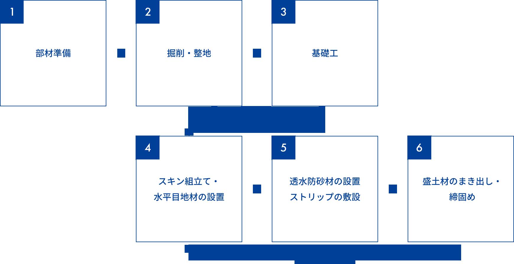 テールアルメ工法の施工順