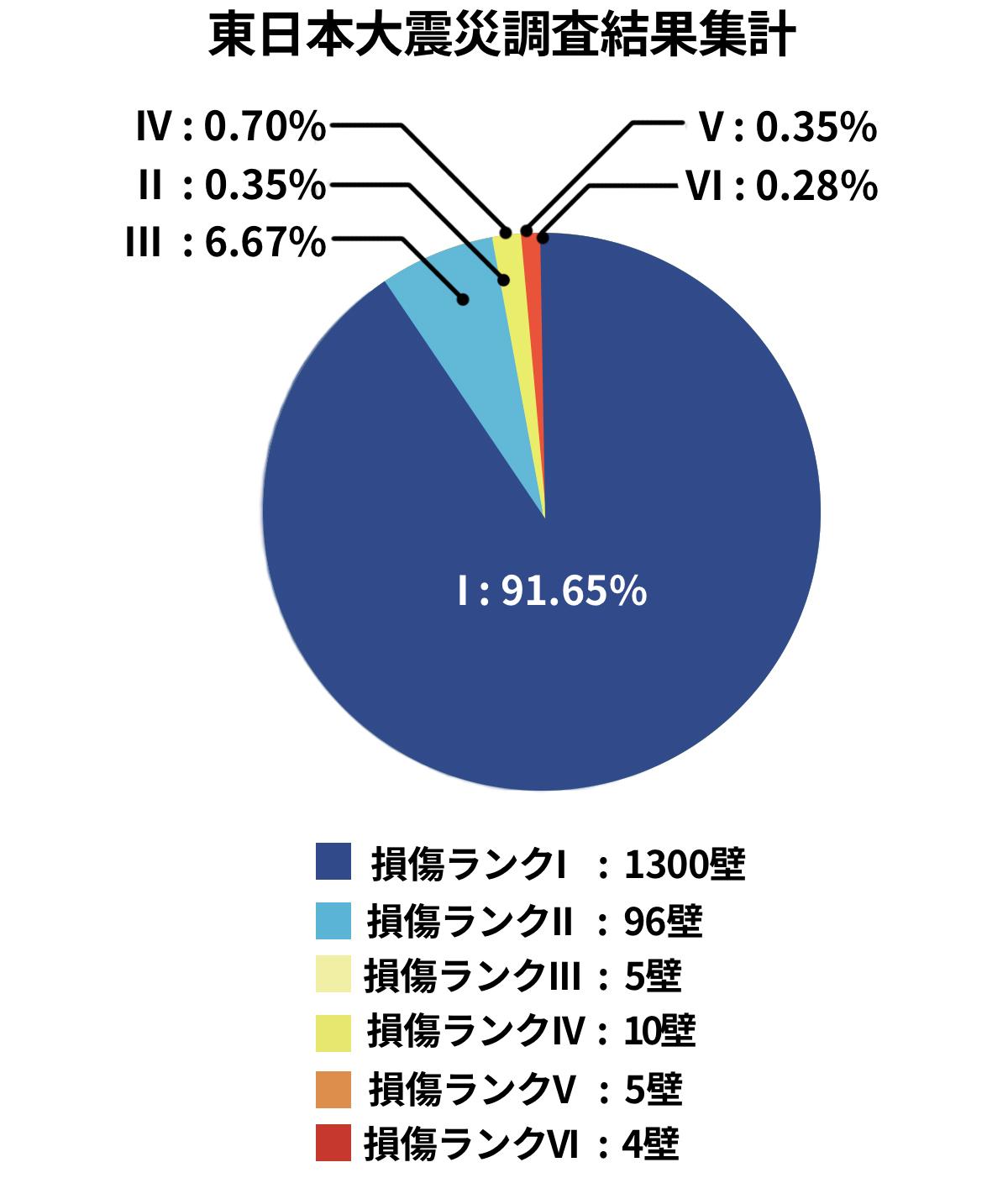東日本大震災調査結果集計